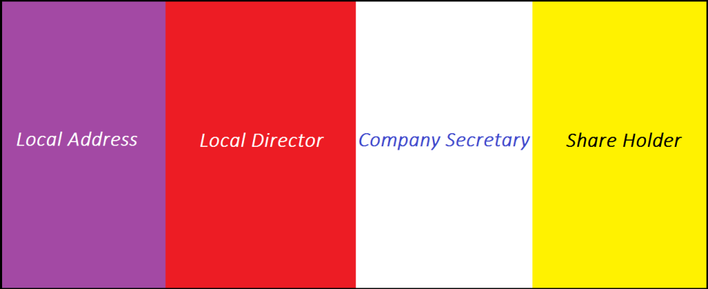 "<img src=""Image/Singapore.png"" alt=""Company registration in Singapore, company incorporation in Singapore""/>"